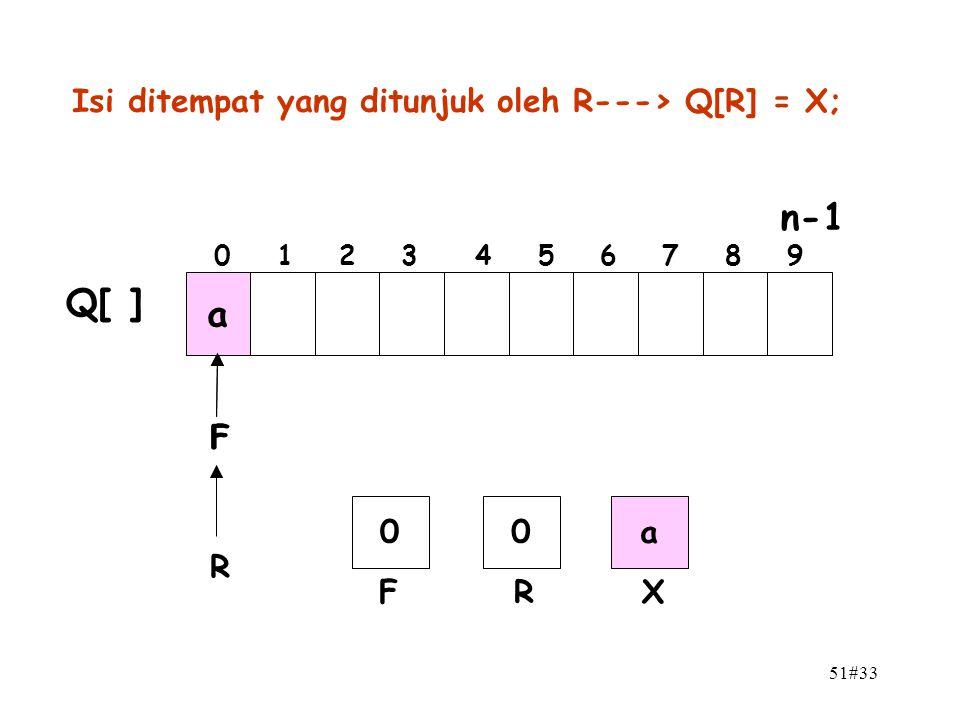 n-1 Q[ ] a Isi ditempat yang ditunjuk oleh R---> Q[R] = X; F F a R